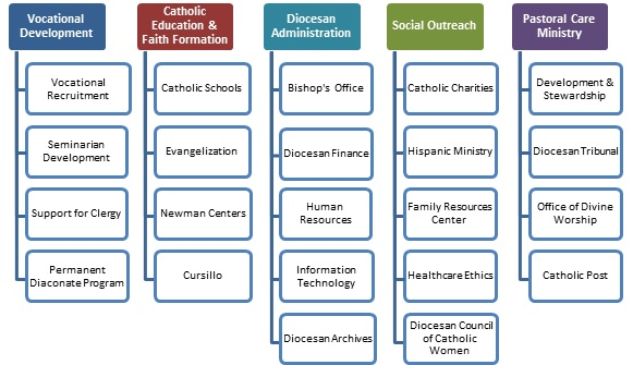 What funds are used for updated – St  Joseph Catholic Church